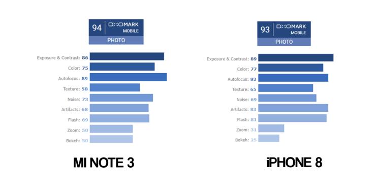 Xiaomi Mi Note 3 DxOMark score