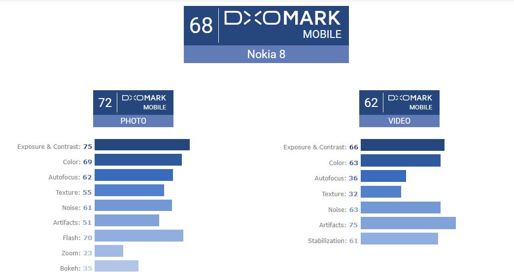 Nokia 8 dxomark score