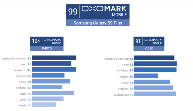 Samsung Galaxy S9+ DxOMark Score