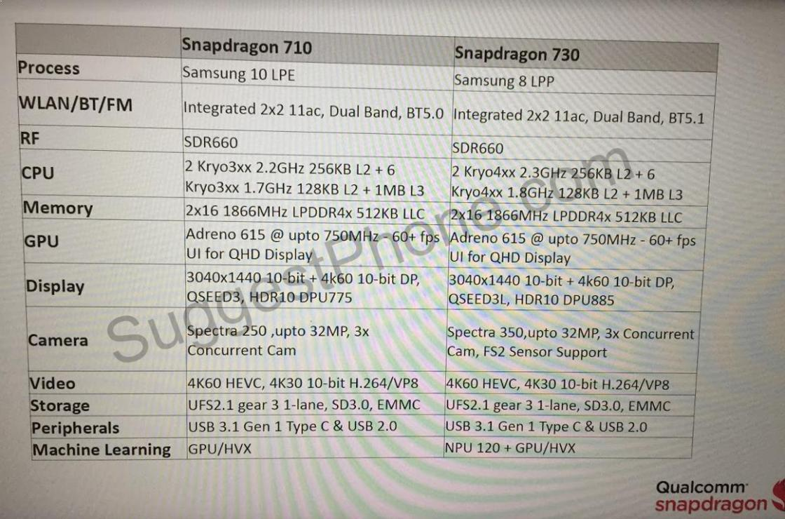 Qualcomm Snapdragon 710 and Snapdragon 730 Specifications