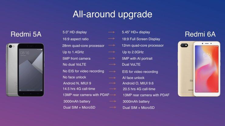 Xiaomi Redmi 6, Redmi 6A and Redmi 6 Pro launched in India 2