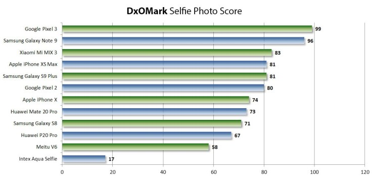 DxOMark selfie scores are out with Google Pixel 3 & Note 9 on top 2