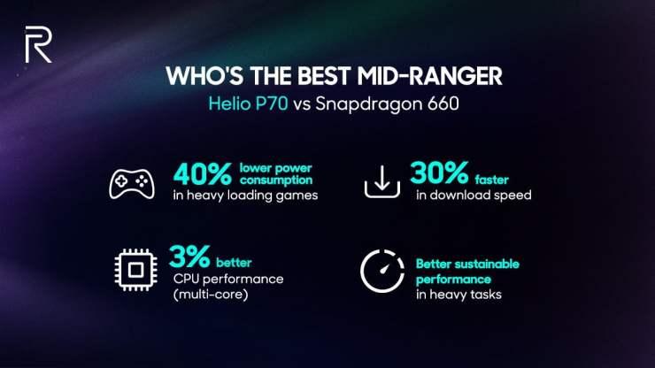 Realme 3 has Helio P70 Processor