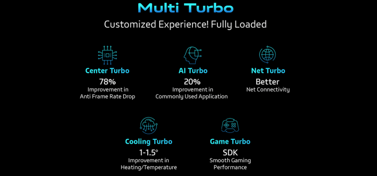 Vivo Z1 Pro Multi Turbo