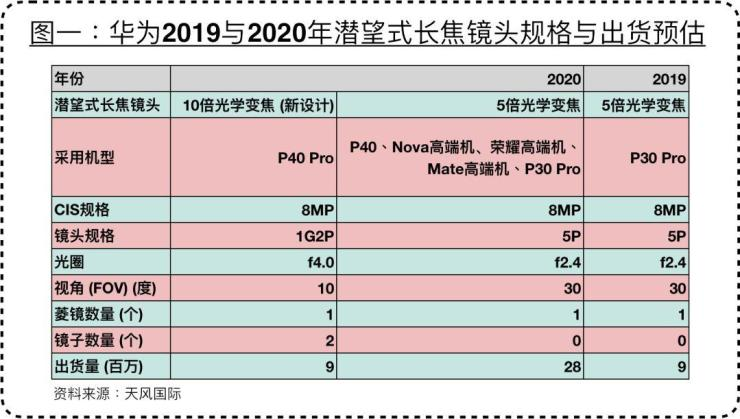 Huawei P40 Pro coming with 10X Optical Zoom Lens