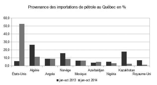 Statistiques publiées sur le site de Innovation, science, développement économique Canada.