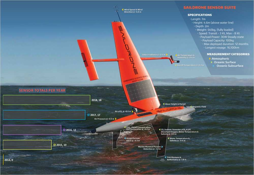 This infographic details the sensor capabilities of a saildrone. Since Saildrone Inc. and NOAA teamed up in 2014, new sensors have been added each year to collect a growing array of oceanographic, fisheries and meteorological data with a total of 18 sensors as of 2018. Download the Image to better read the text | University of Washington/NOAA