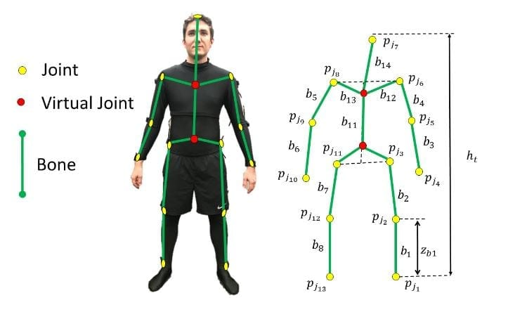 Schematic of the states used to model the human skeleton. The estimated skeleton constists of 13 real joint markers (yellow), two virtual markers (red) and 14 bones (green). The virtual markers are computed using the physical markers and are introduced for better bone length estimates.