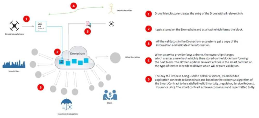 Figure illustrates the journey of a drone from its purchase to deployment,empowered by blockchain.