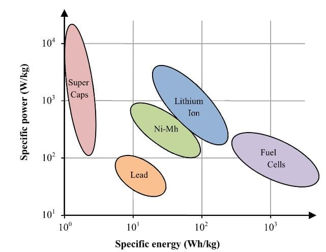 Specific energy and specific power of different storage technologies