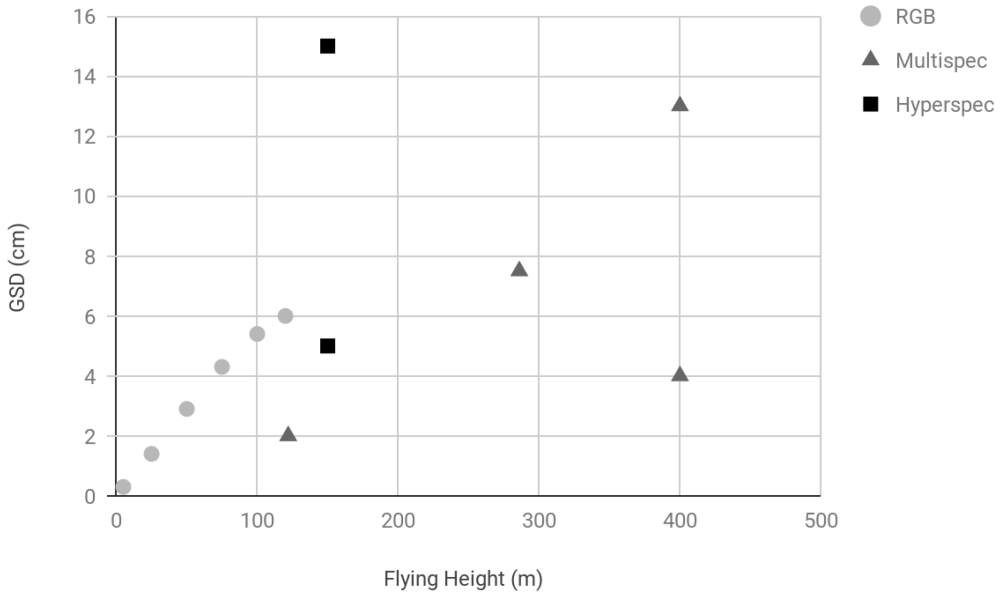 Flying height (m) vs. ground sampling distance (GSD, cm) reported in the studies reviewed, showing camera/sensor type.