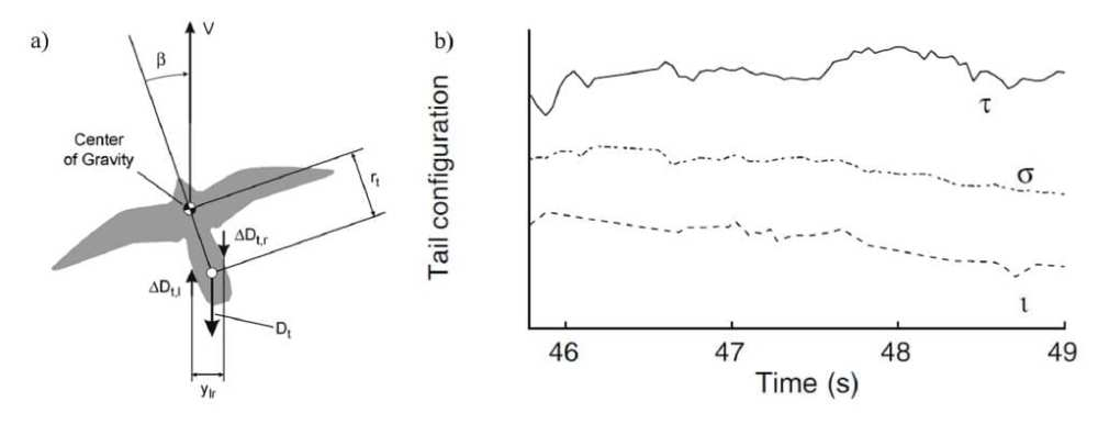 a) Depiction of tail effects on drag in sideslip from b) in flight measurements of tail pitch l, twist, and spread going into a banked turn from