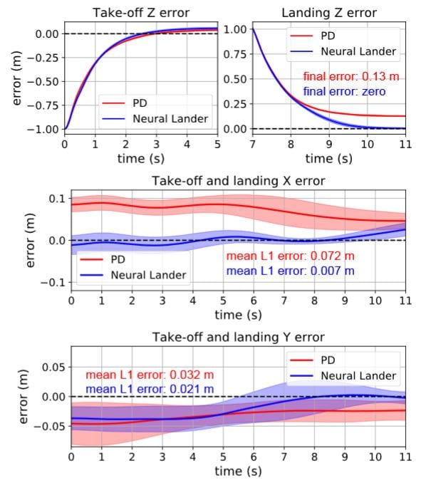 PD and Neural-Lander performance in 1D take-off and landing. Means (solid curves) and standard deviations (shaded areas) of 10 trajectories.