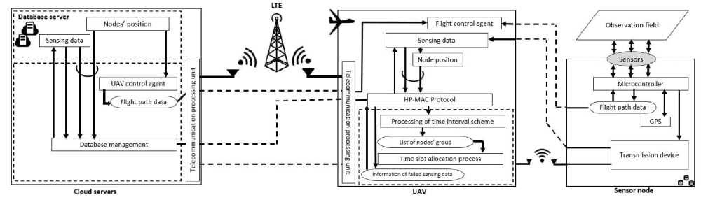 UAV-WSN system architecture