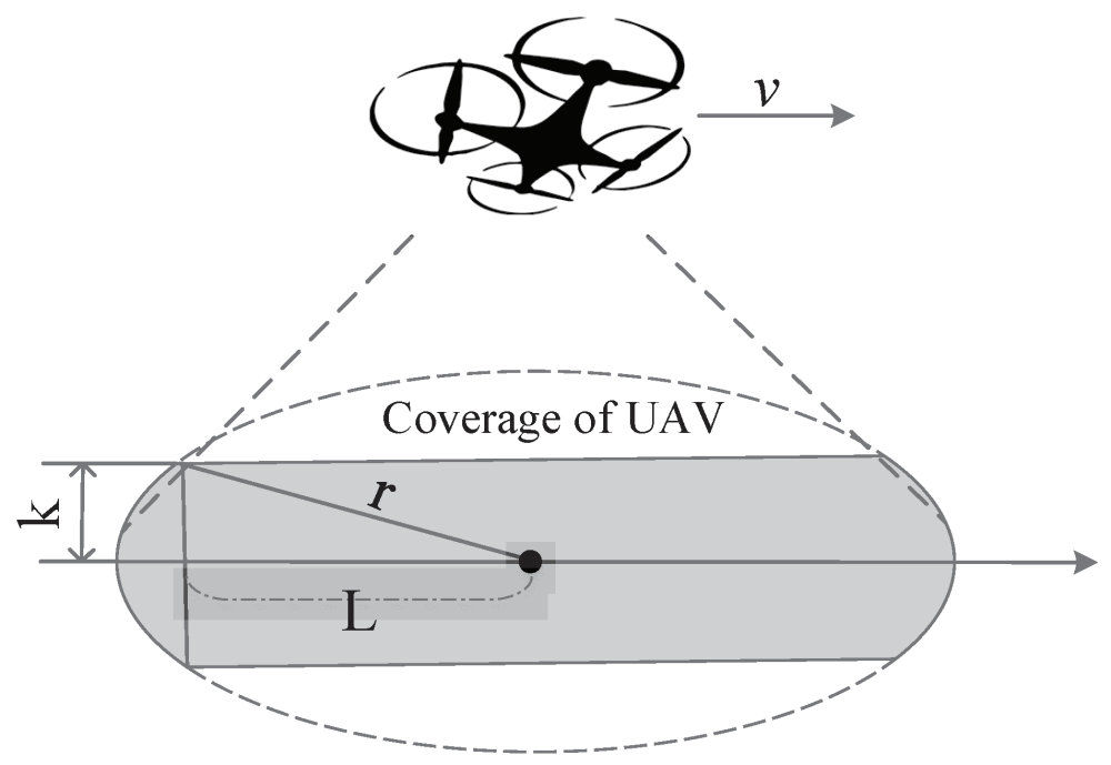 Coverage analysis of UAV-based aerial base stations.