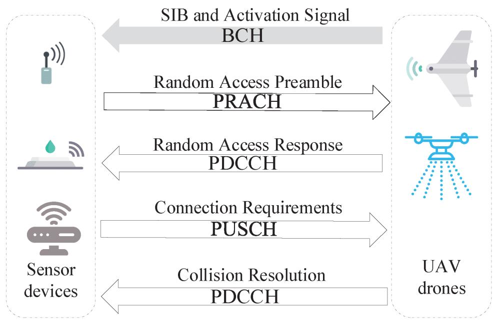 Random access procedure under a cellular network.