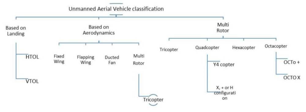 Classification of UAV based on Landing, Aerodynamics and weight