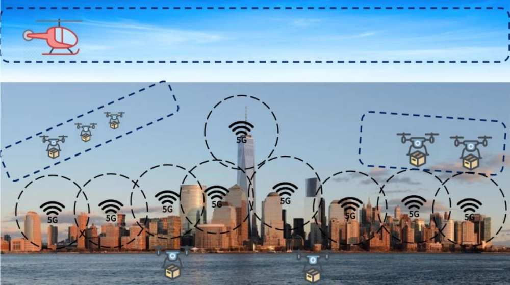 Drones flƒy in their allocated space. Positioning and geofences are supported by 5G antennas and GPS.