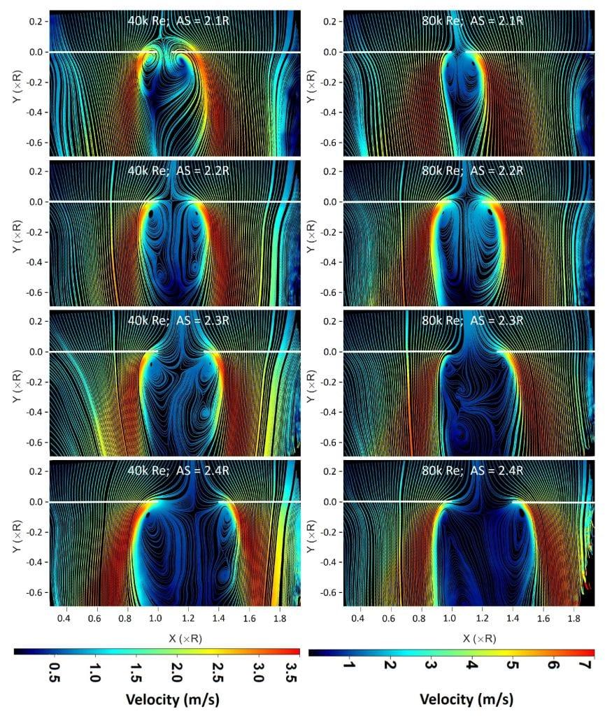 Average flow field streamline plots.