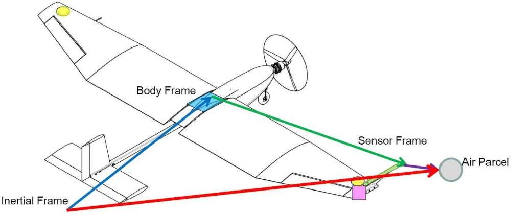 Wind measurement reference frames.