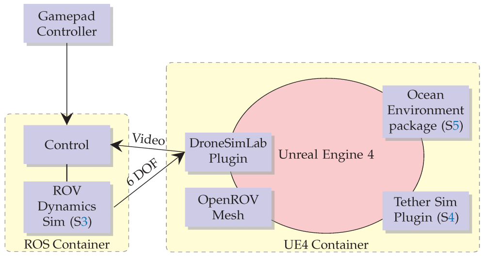 Simulation Diagram. This diagrams shows the components of the simulation and the main communication channels. S4, S5 and S3 refers to the relevant sections in this paper.