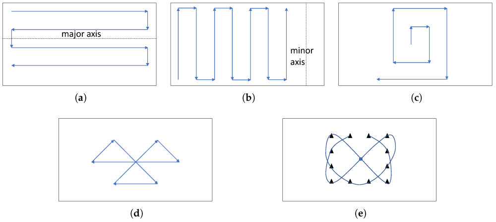 Simple flight patterns in rectangular areas with no decomposition: (a) Parallel; (b) Creeping Line; (c) Square; (d) Sector Search; (e) Barrier Patrol.