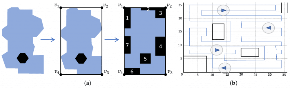 Surveillance mission in irregular-shaped areas with path segmentation using a team of heterogeneous UAVs: (a) Irregular area approximation; (b) Segmented single path.
