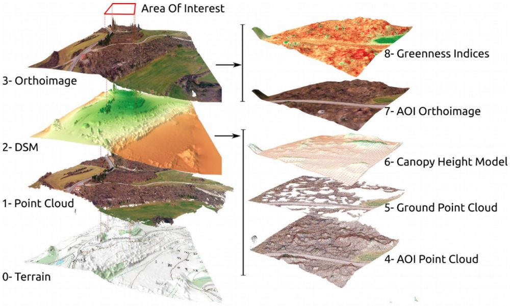 General workflow for the analysis of UAV imagery, as shown by its intermediate output images, point clouds and 3D models. A detailed workflow is provided as Figure S2-1. Orthoimages are shown draped on the obtained DSM, in order to improve figure display.