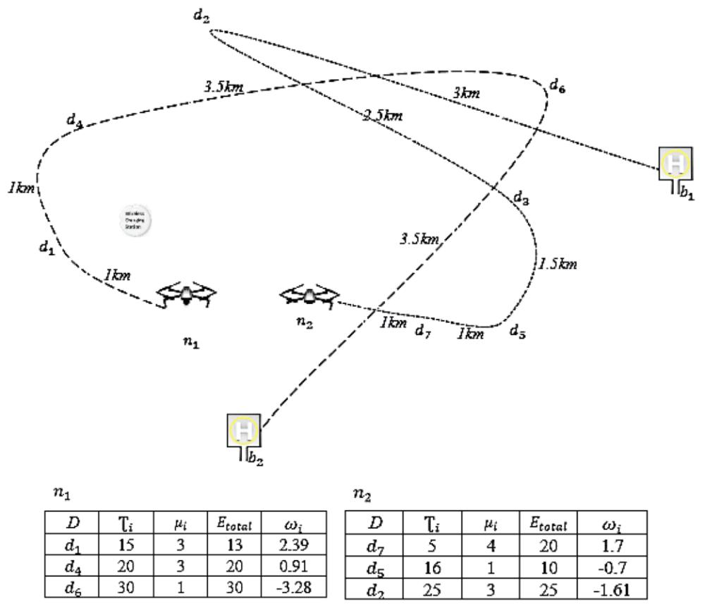 Original flight paths of two drones.