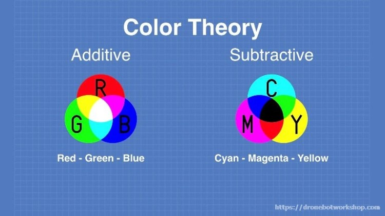 RGB and CMY Primary Colors