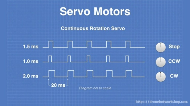 Continuous Rotation Servo Motor PWM Timing