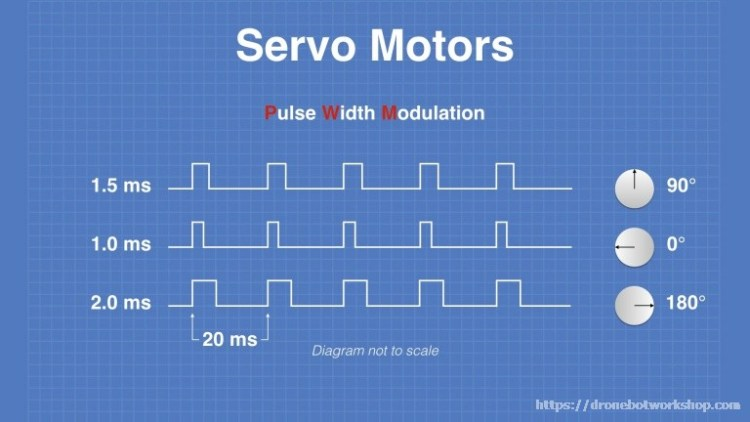 Servo Motor PWM Timing