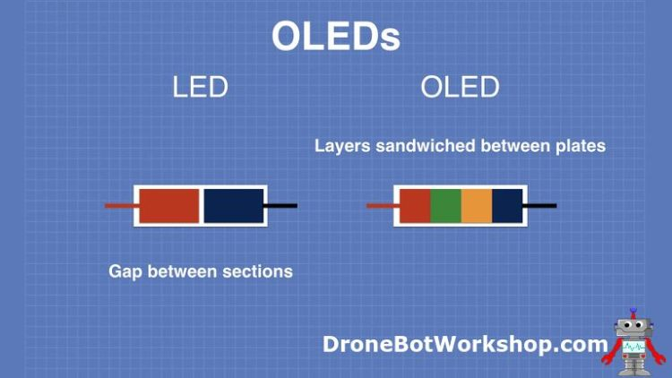 How OLEDS Work - LED and OLED Construction
