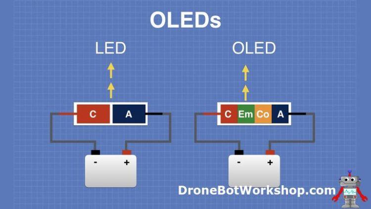 How OLEDS Work - Emit Light