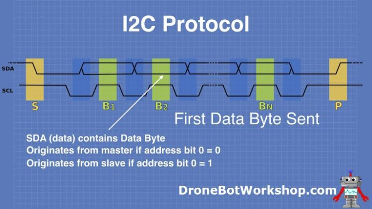 I2C Protocol First Data Byte Sent