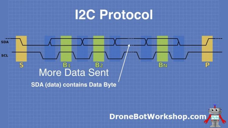 I2C Protocol More Data Sent