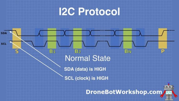I2C Protocol Normal State