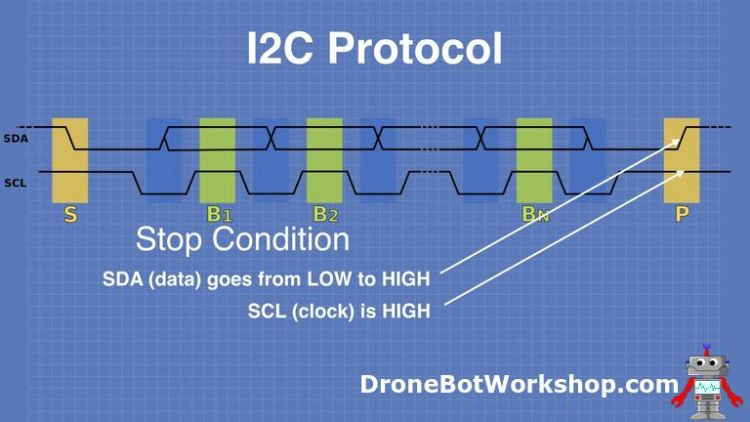 I2C Protocol Stop Condition