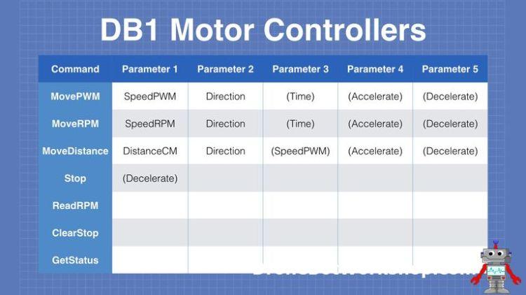 Motor Controller Commands
