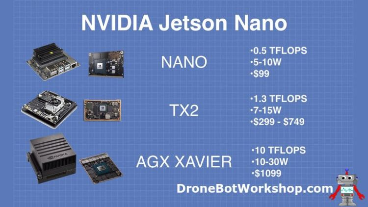 Getting Started with the NVIDIA Jetson Nano Developer Kit