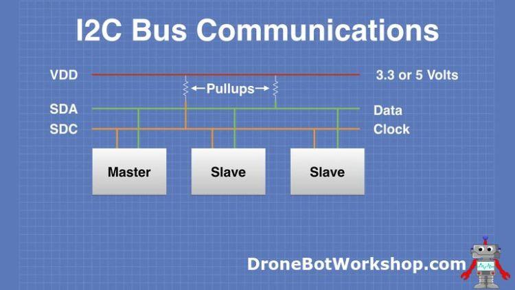 I2C Bus Communications