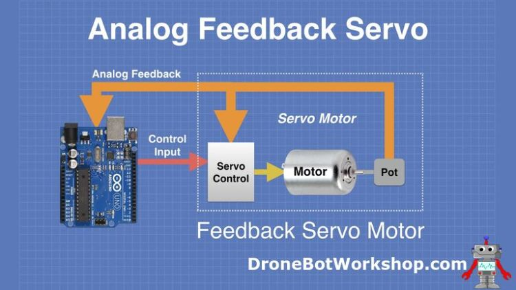 Analog Feedback Servo Motor Operation