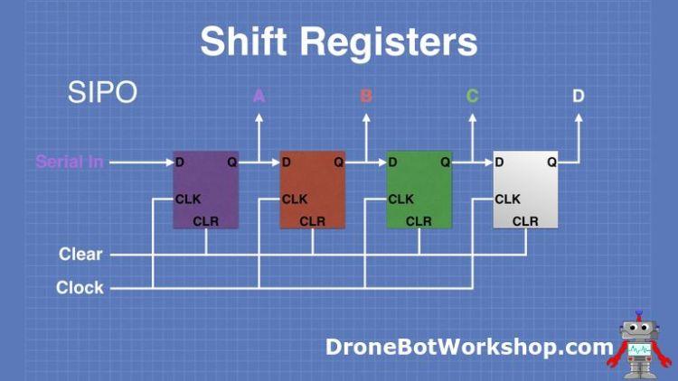 SIPO Shift Register Operation