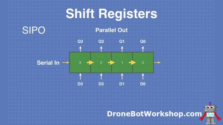 Shift-Registers-SIPO