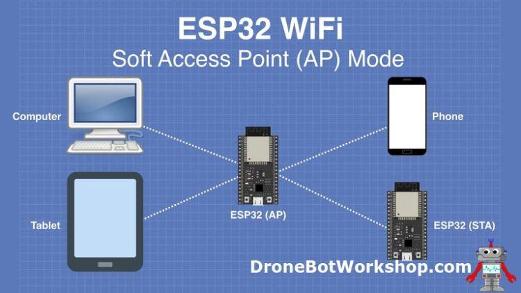 ESP32 WiFi AP Mode