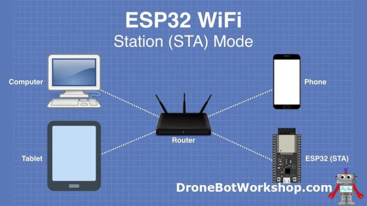 ESP32 WiFi STA Mode