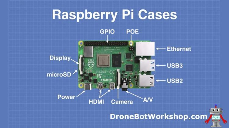 Raspberry Pi 4 Connections