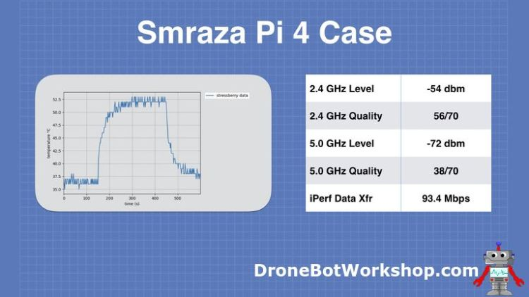 Smraza Case Results