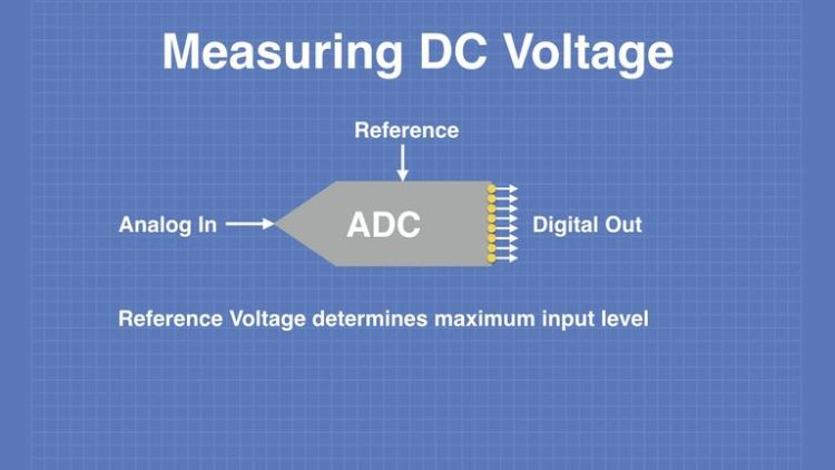 ADC with Reference