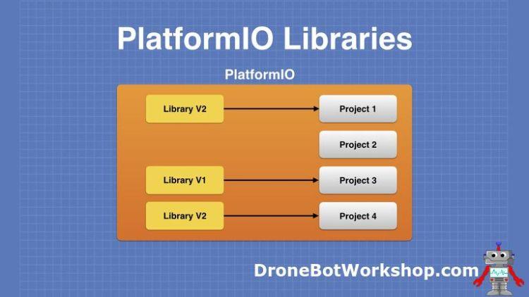 PlatformIO Library V2